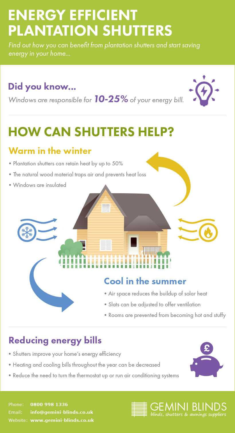 Energy Efficient Plantation Shutters Infographic